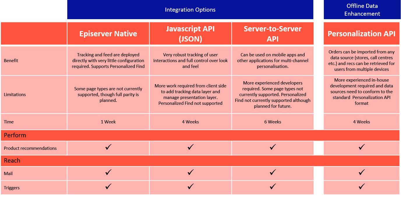 Episerver_Integration_options_1.2.png